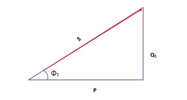Representación gráfica del angulo de desfase en la corrección del factor de potencia