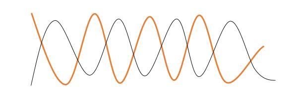 Desfase de corriente y voltaje