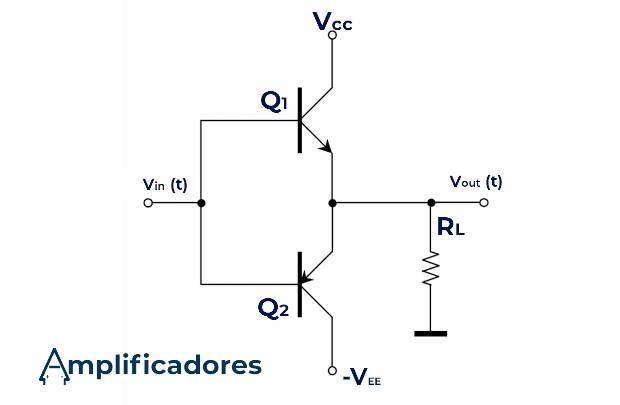 Diagrama del amplificador clase b