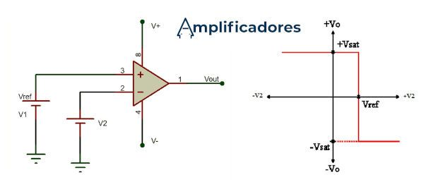 Diagrama de conexión y señales del comparador inversor
