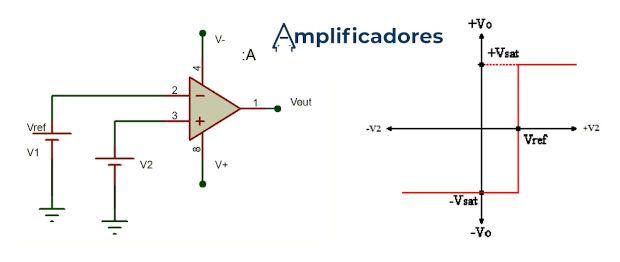 Diagrama de conexiones y señales del comparador no inversor