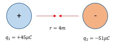Diagrama de cargas y dirección de fuerzas.