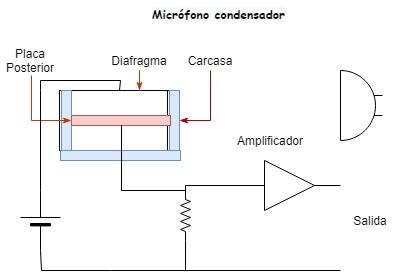 Diagrama eléctrico de un micrófono condensador