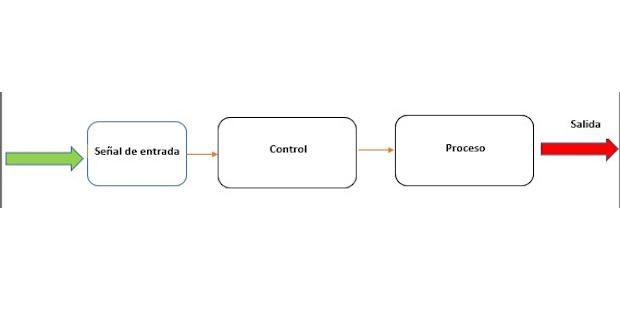 Diagrama ejemplo de un sistema de control en lazo abierto