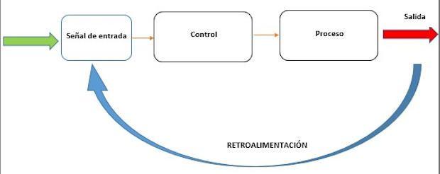 Diagrama de un sistema de control en lazo cerrado