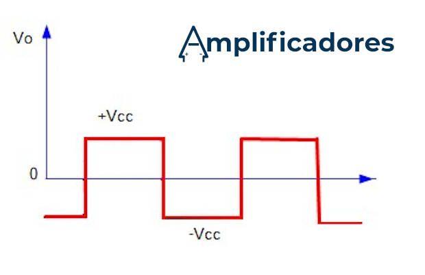 Forma de onda de salida amplificador clase D
