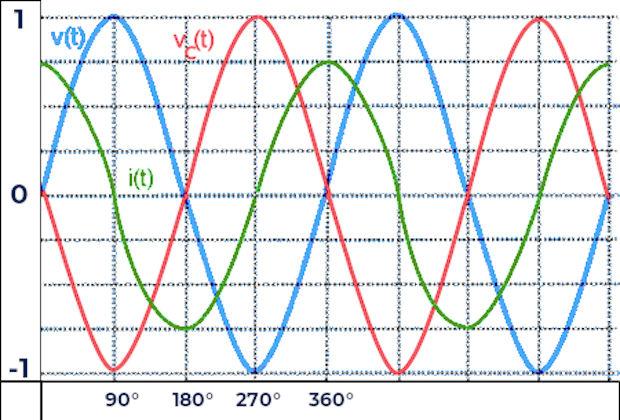 Forma de onda de la corriente alterna en un capacitor