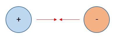 Fuerza de atracción: cuando dos cargas son de distinto signo.