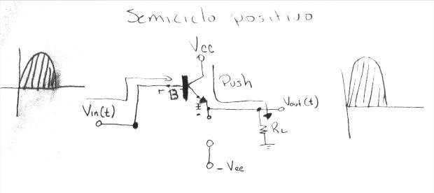 Comportamiento del amplificador clase B en el ciclo positivo