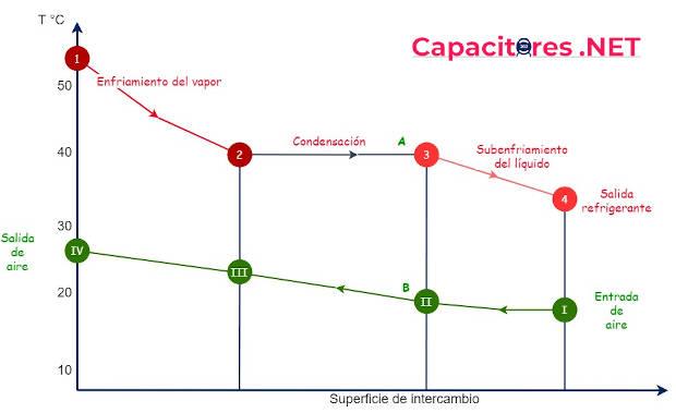 Gráfica del ciclo de transferencia de calor en un condensador