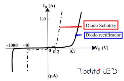 Diferencia entre la curva característica del diodo común y la del Schottky