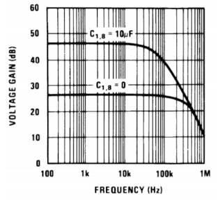 Gráfica de ganancia de tensión en función de la respuesta en frecuencia