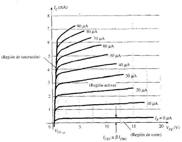 Gráfica de las zonas de operación del transistor