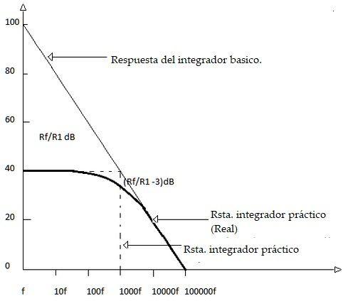 Gráfica de respuesta en frecuencia del amplificador integrador