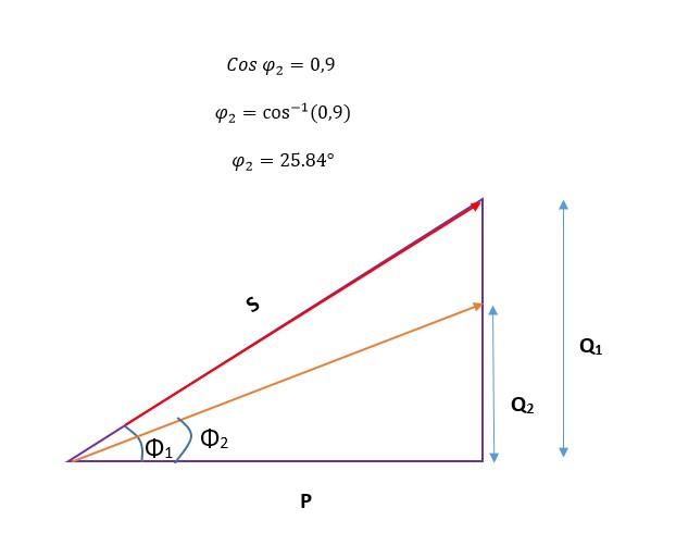Calculo del nuevo angulo de desfase en la corrección de potencia