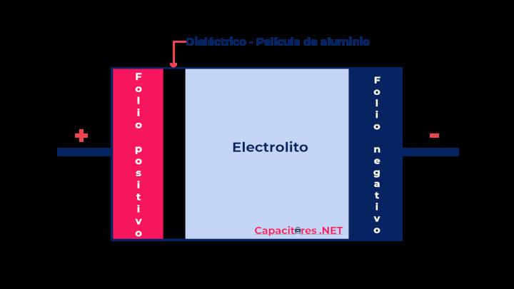 Partes de un capacitor electrolítico