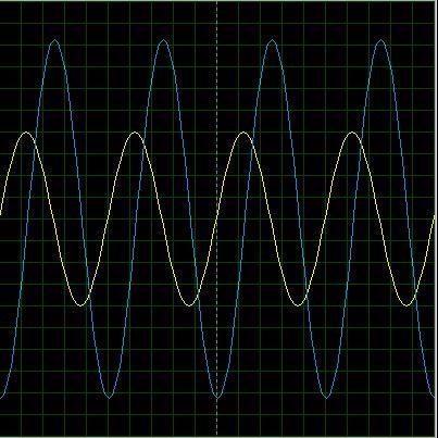 Señal de entrada y salida del amplificador derivador