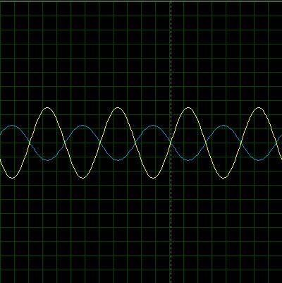 Señal de salida y entrada de un amplificador inversor