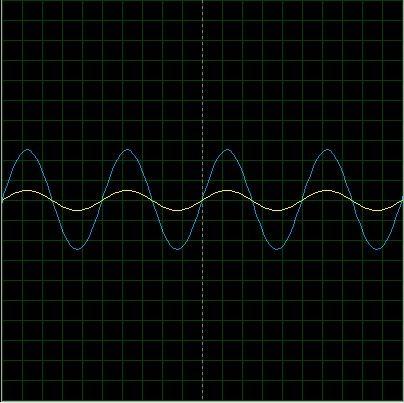 Señales de entrada y salida del amplificador no inversor