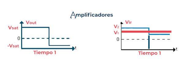 Señales entrada y salida del amplificador comparador