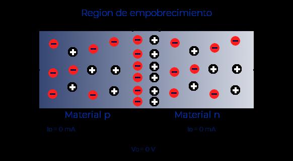Región de empobrecimiento del diodo zener