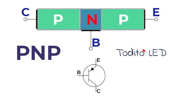 Transistores PNP y símbolo