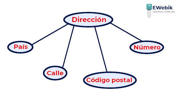 Representación grafica en forma de ovalo de un atributo compuesto