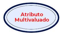 Representación grafica en forma de ovalo de un atributo multivaluado