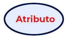Representación grafica en forma de ovalo de un atributo simple