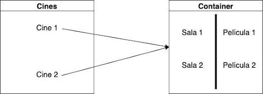 Ejemplo de como eliminar la redundancia fuerte en el modelo relacional