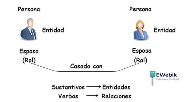 Ejemplo propuesto por Peter Chen sobre el modelo entidad relación.
