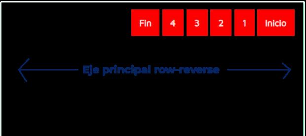 Flex row-reverse en eje principal