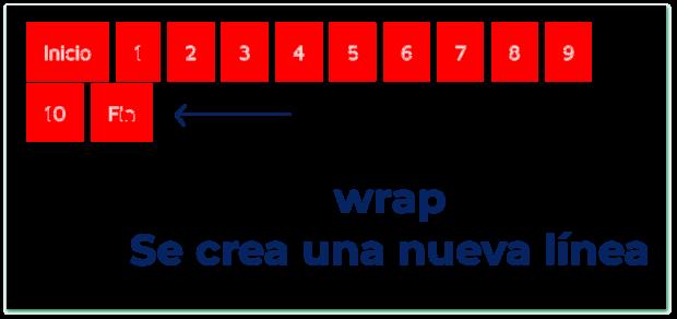 Flex wrap - wrap